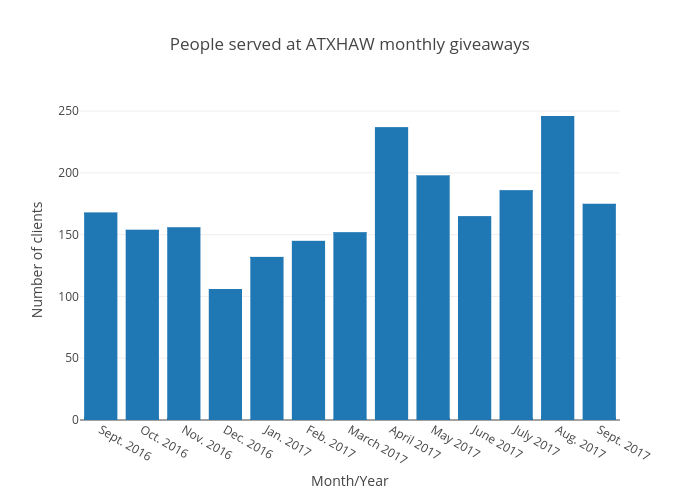 People served at ATXHAW monthly giveaways | bar chart made by Emilieluto | plotly