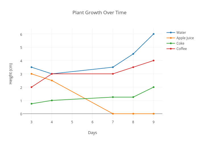 plant growth chart diagram wiring diagrams user