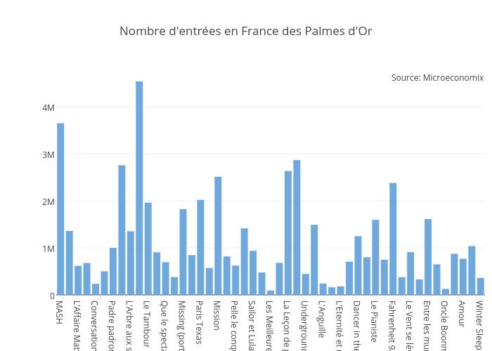 Nombre d'entrées en France des Palmes d'Or