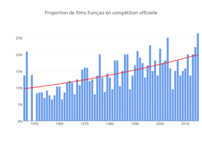 Proportion de films français en compétition officielle