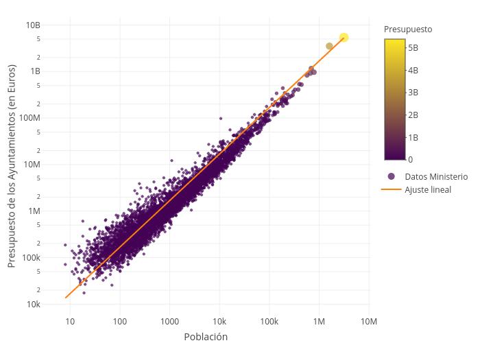 Presupuesto de los Ayuntamientos (en Euros) vs Población   scatter chart made by Emoro   plotly
