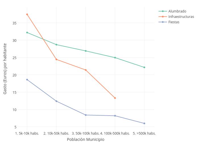 Gasto (Euros) por habitante vs Población Municipio    made by Emoro   plotly