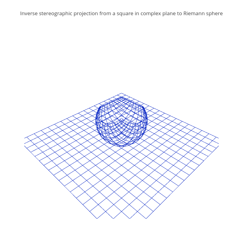 Inverse stereographic projection from a square in complex plane to Riemann sphere | scatter3d made by Empet | plotly