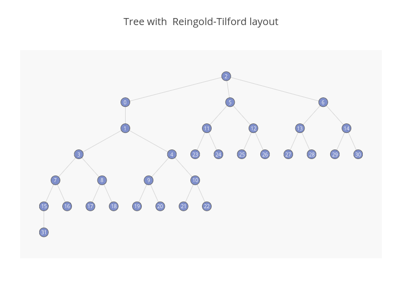 Tree with  Reingold-Tilford layout | line chart made by Empet | plotly