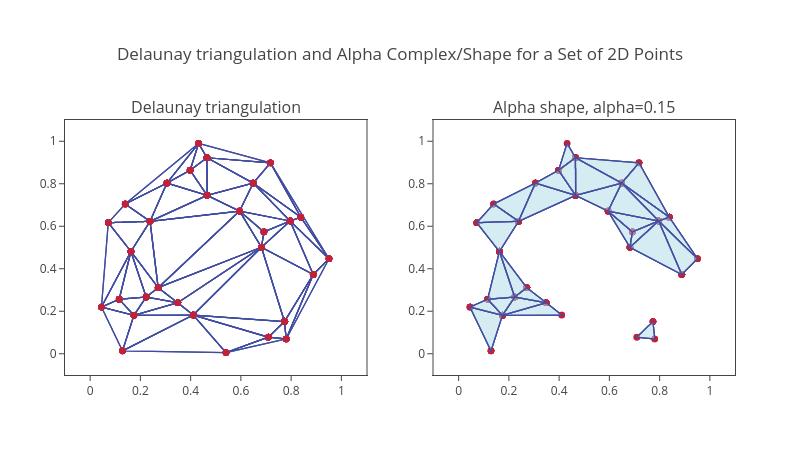 Python Alpha Shapes | plotly