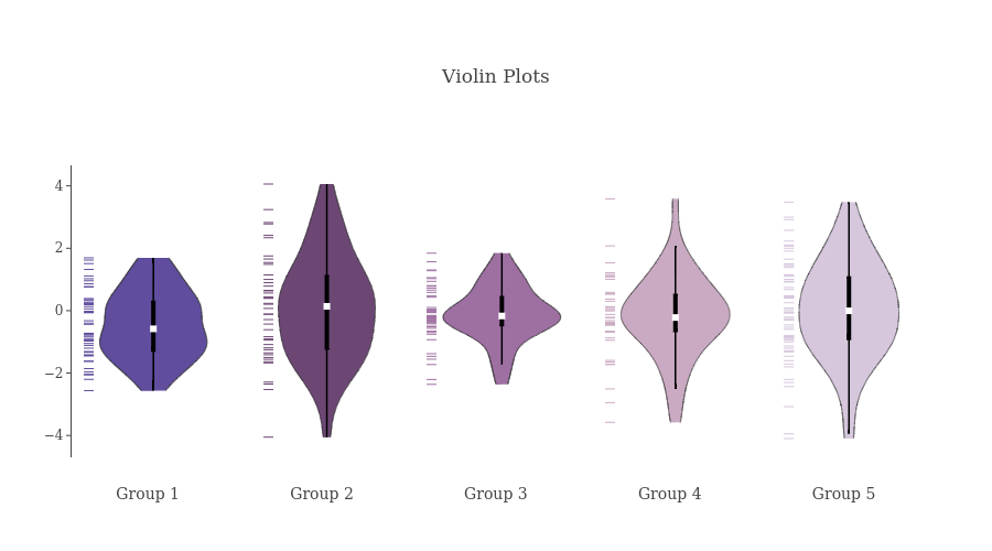 Violin Plots | filled line chart made by Empet | plotly