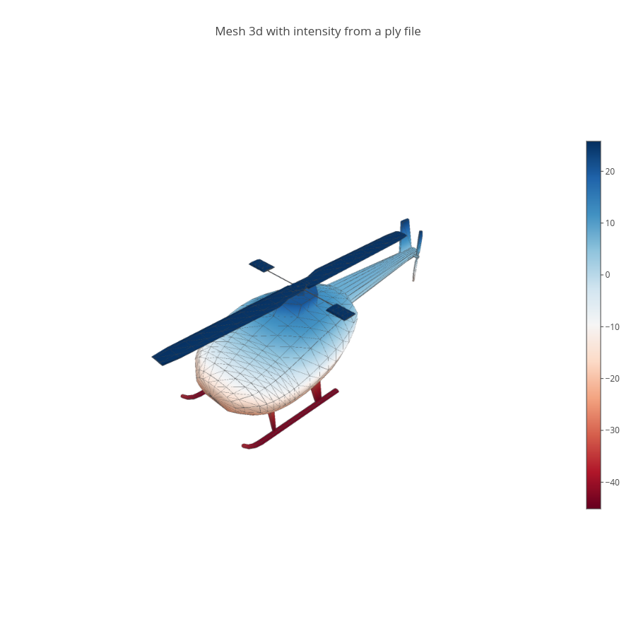 Mesh 3d with intensity from a ply file  | mesh3d made by Empet | plotly