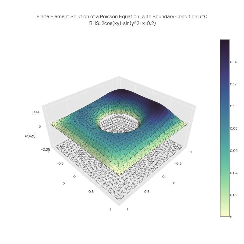 Finite Element Solution of a Poisson Equation, with Boundary