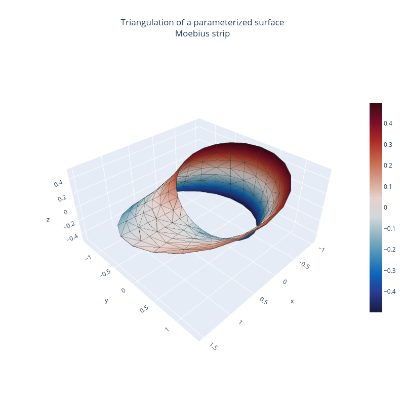 Moebius band triangulation | mesh3d made by Empet | plotly
