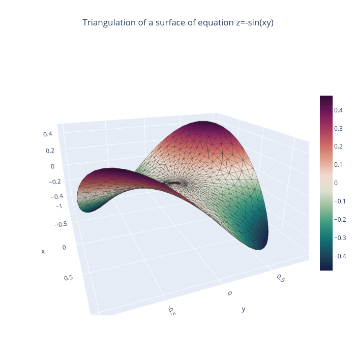 Triangulated surface | mesh3d made by Empet | plotly
