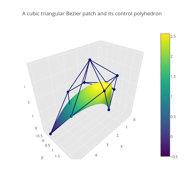 A cubic triangular Bezier patch and its control polyhedron | surface made by Empet | plotly