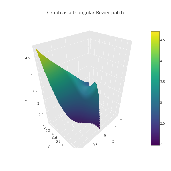 Graph as a triangular Bezier patch | surface made by Empet | plotly