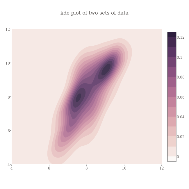 kde plot of two sets of data | contour made by Empet | plotly