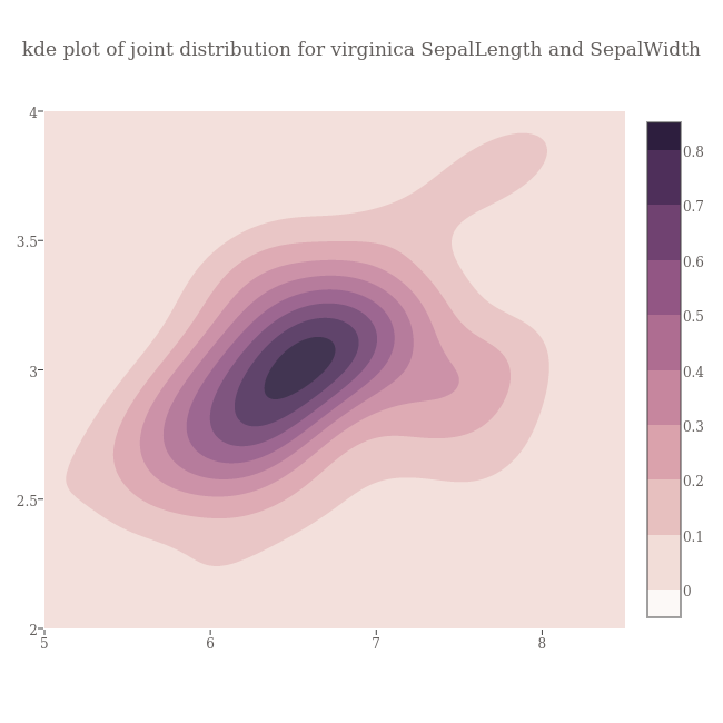 kde plot of joint distribution for virginica SepalLength and SepalWidth | contour made by Empet | plotly