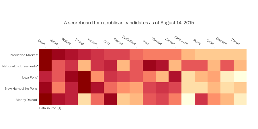 A scoreboard for republican candidates as of August 14, 2015   heatmap made by Empet   plotly