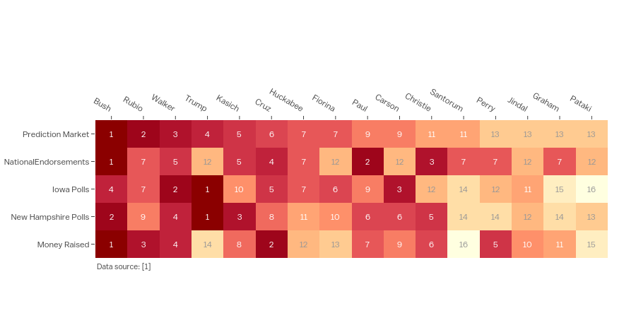 ['A scoreboard for republican candidates as of August 17, 2015  Annotated heatmap'] | heatmap made by Empet | plotly
