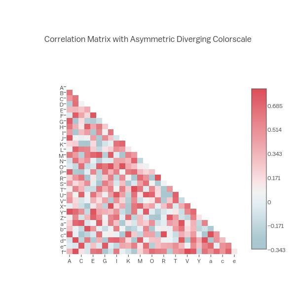 Correlation Matrix with Asymmetric Diverging Colorscale   heatmap