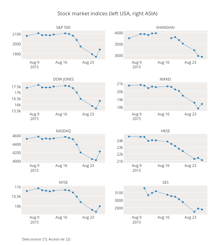 Stock market indices (left USA, right ASIA) | scatter chart made by Empet | plotly