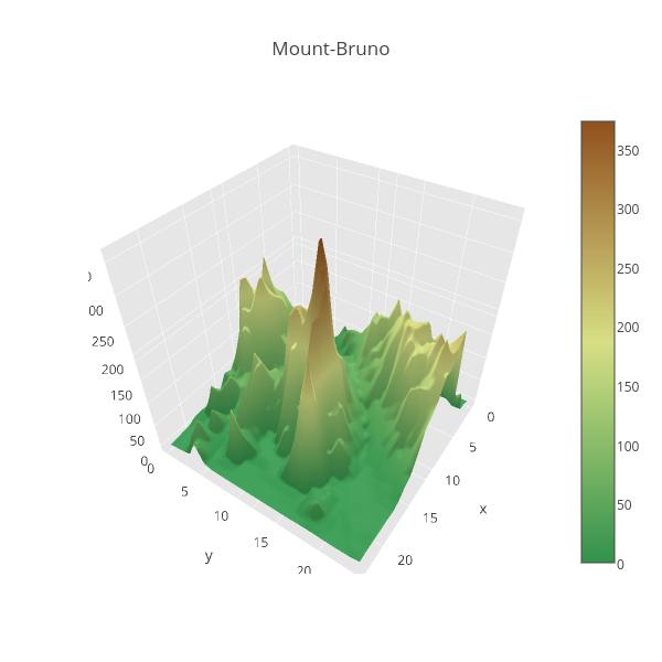 Mount-Bruno