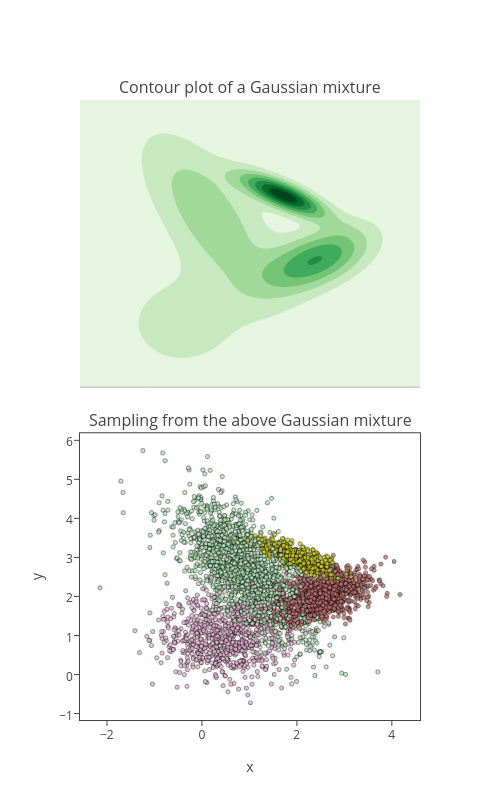 contour made by Empet | plotly