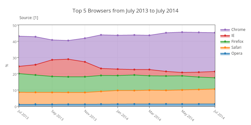 Top 5 Browsers from July 2013 to July 2014   filled scatter chart made by Empet   plotly