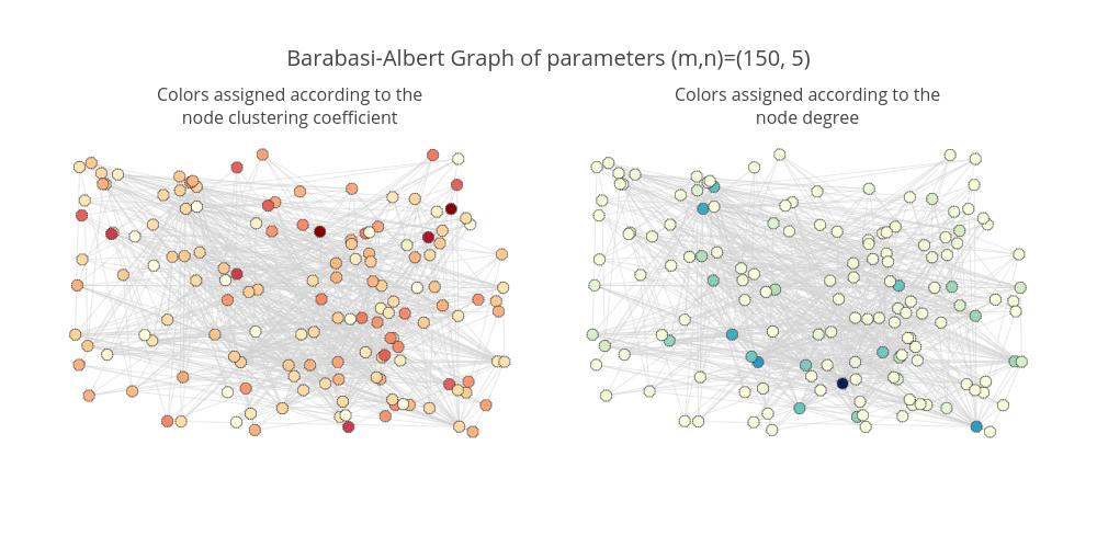 Barabasi-Albert Graph of parameters (m,n)=(150, 5)