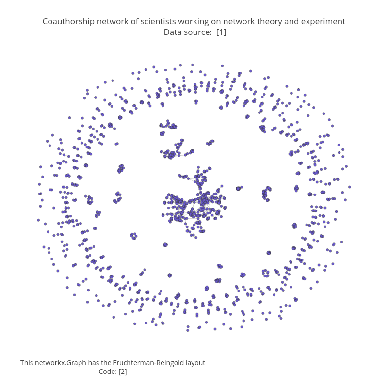 Coauthorship network of scientists working on network theory and experiment<br> Data source: <a href='https://networkdata.ics.uci.edu/data.php?id=11'> [1]</a>