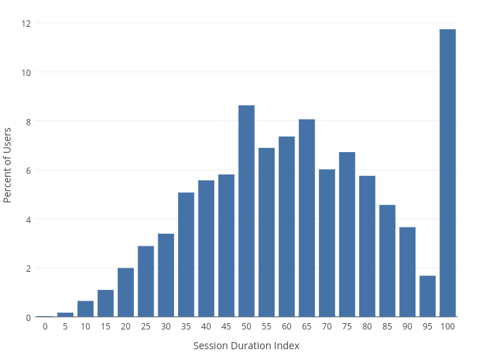 Percent of Users vs Session Duration Index | bar chart made by Emtwo | plotly