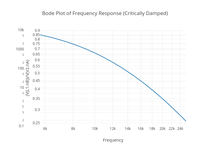 Bode Plot of Frequency Response (Critically Damped