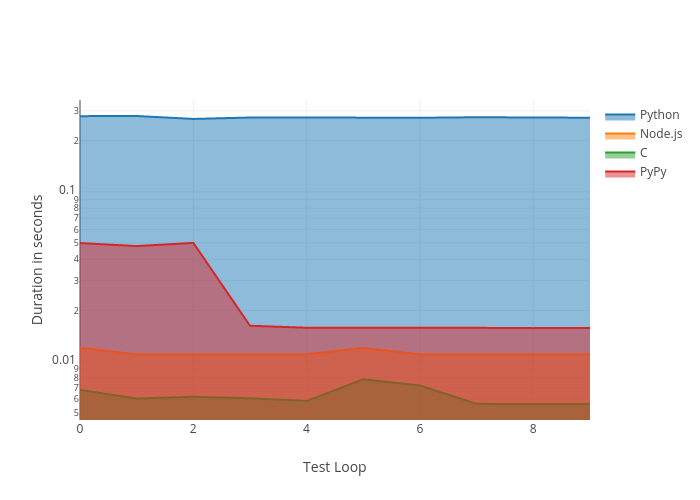 Duration in seconds vs Test Loop | filled line chart made by En0 | plotly