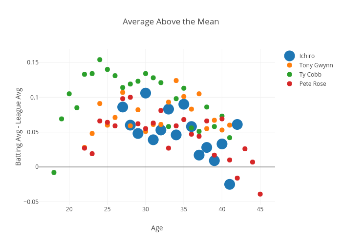 Average Above the Mean   scatter chart made by Enboyd   plotly