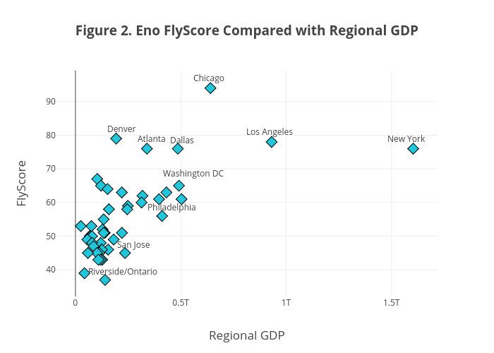 Figure 2. Eno FlyScore Compared with Regional GDP   scatter chart made by Enotrans   plotly