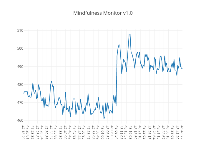 Mindfulness Monitor v1.0   scatter chart made by Eosk   plotly