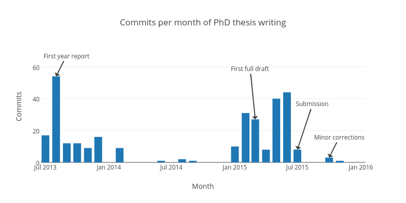Commits per month of PhD thesis writing