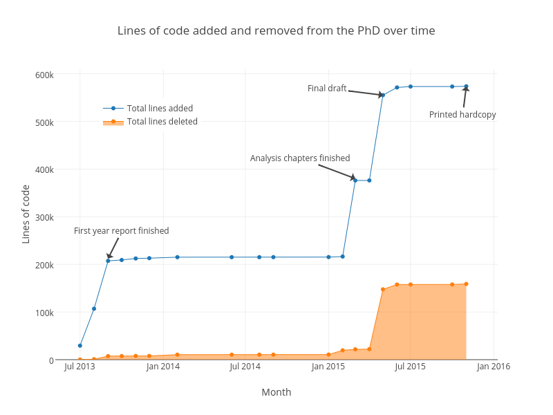 Lines of code added and removed from the PhD over time