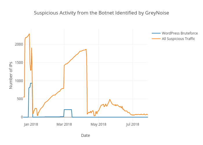Suspicious Activity from the Botnet Identified by GreyNoise | scatter chart made by Equalitie | plotly