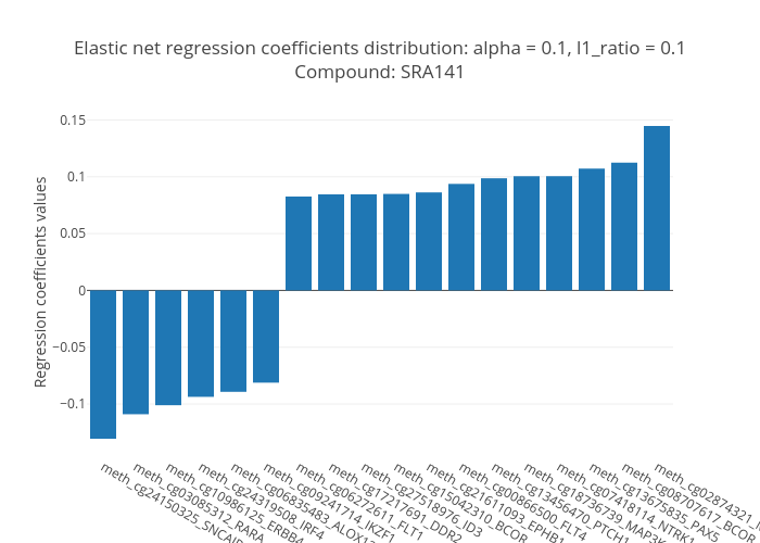 Elastic net regression coefficients distribution: alpha