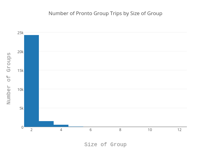 Groups Histogram