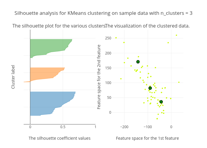 Silhouette analysis for KMeans clustering on sample data with