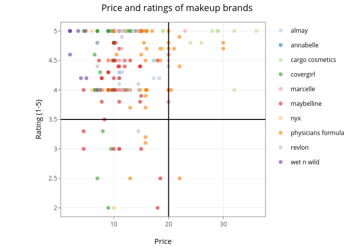 Price and ratings of makeup brands | scatter chart made by Erikabraithwaite | plotly