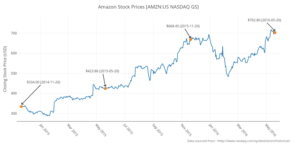 Amazon Stock Prices Amzn Us Nasdaq Gs Line Chart Made By