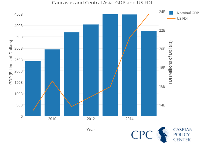 Caucasus and Central Asia: GDP and US FDI | bar chart made by Erinrsd | plotly