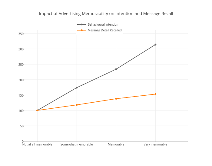 Impact of Advertising Memorability on Intention and Message Recall