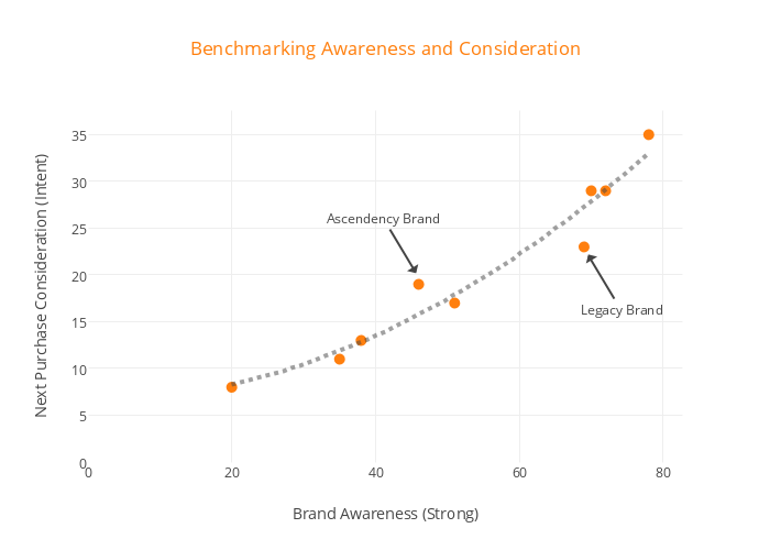 Benchmarking Awareness and Consideration