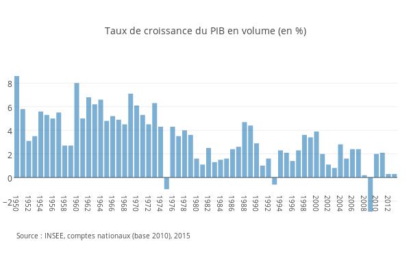 Taux de croissance du PIB en volume (en %)