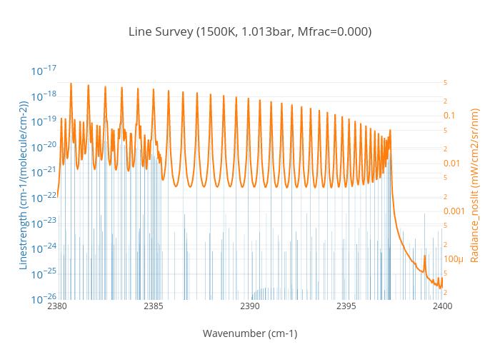 Line Survey (1500K, 1.013bar, Mfrac=0.000) | bar chart made by Erwanp | plotly
