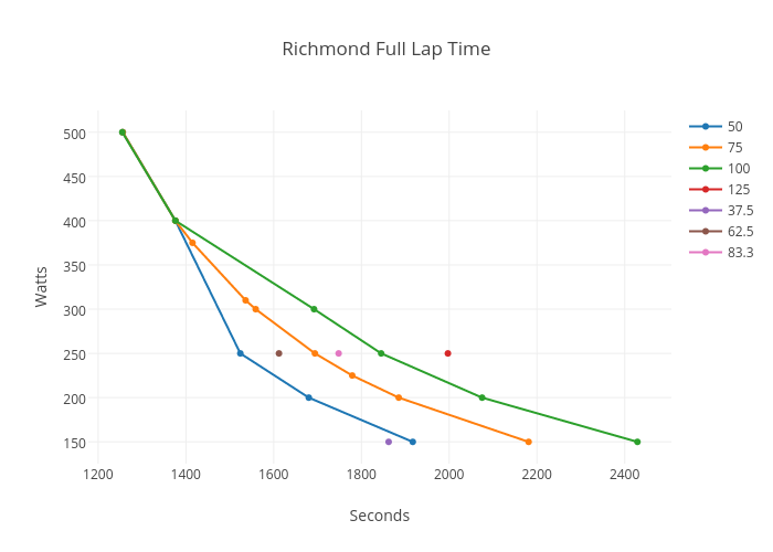 Richmond Full Lap Time | scatter chart made by Eschlange | plotly