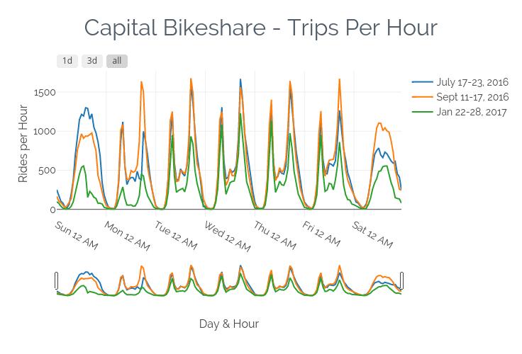 bikeshare-hourly-trips-with-slider