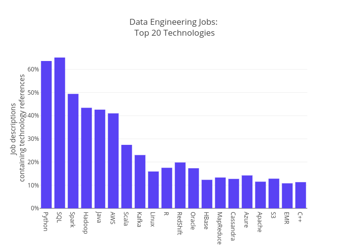Data Engineering Jobs: Top 20 Technologies | bar chart made by Essaouriab | plotly