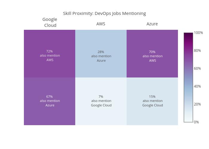 Skill Proximity: DevOps Jobs Mentioning | heatmap made by Essaouriab | plotly